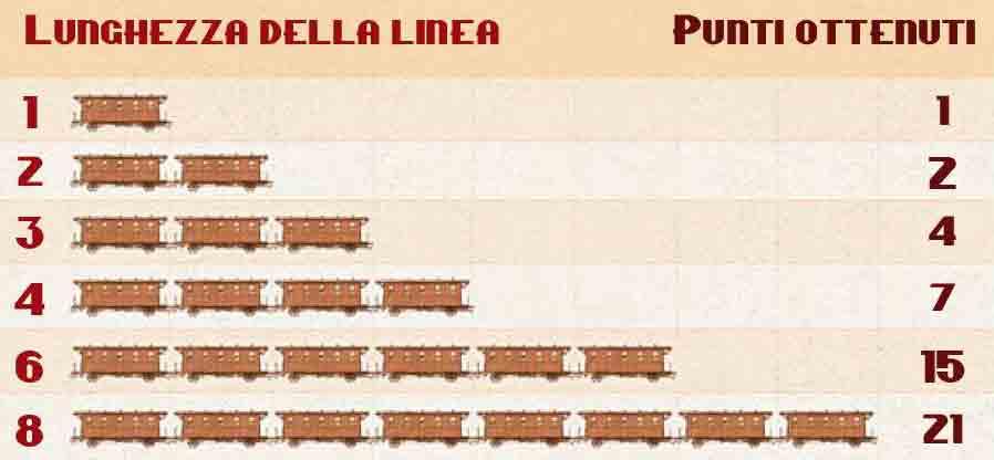 Quando un giocatore prende il controllo di una linea, ottiene immediatamente il numero di punti indicato sulla Tabella Punteggi delle Linee relativo alla lunghezza della linea appena controllata.