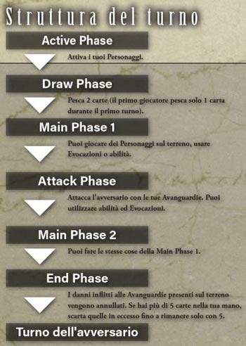 Final-Fantasy-card-game-struttura-turno