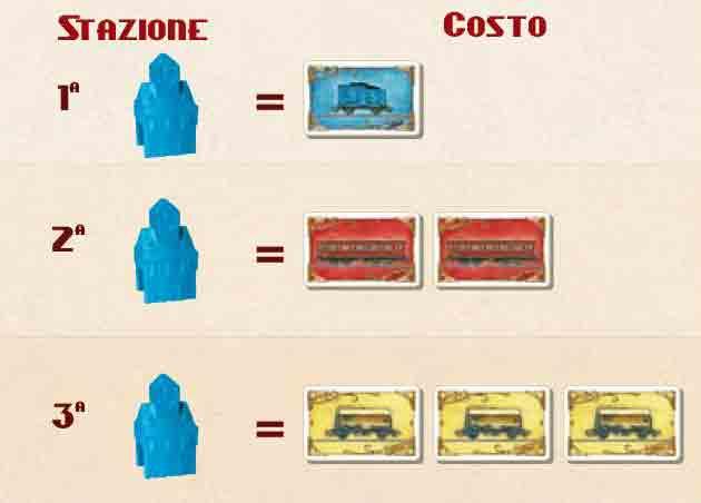 Costo delle stazioni